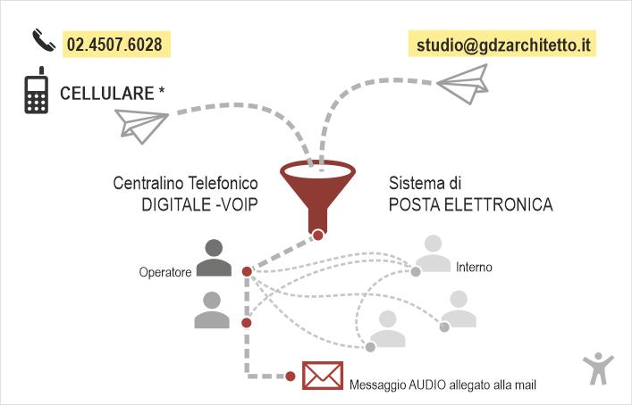 gdz_contatti2